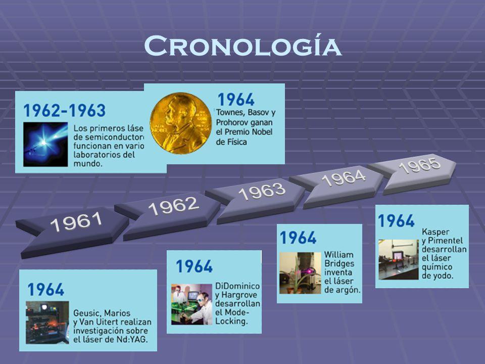 Cronología 1961 1962 1963 1964 1965