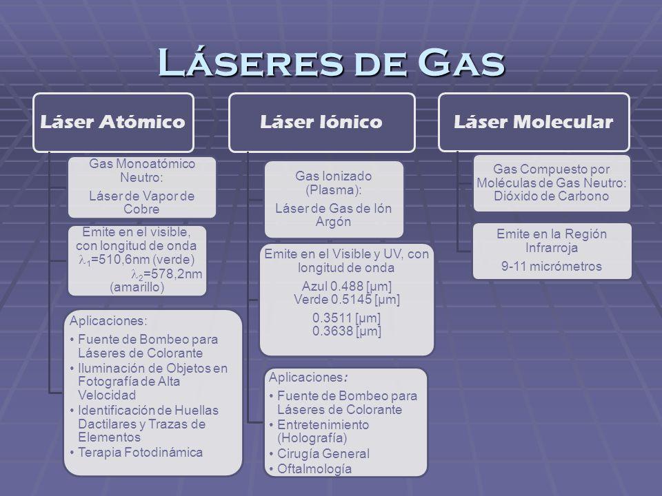 Láseres de Gas Láser Atómico Láser Iónico Láser Molecular