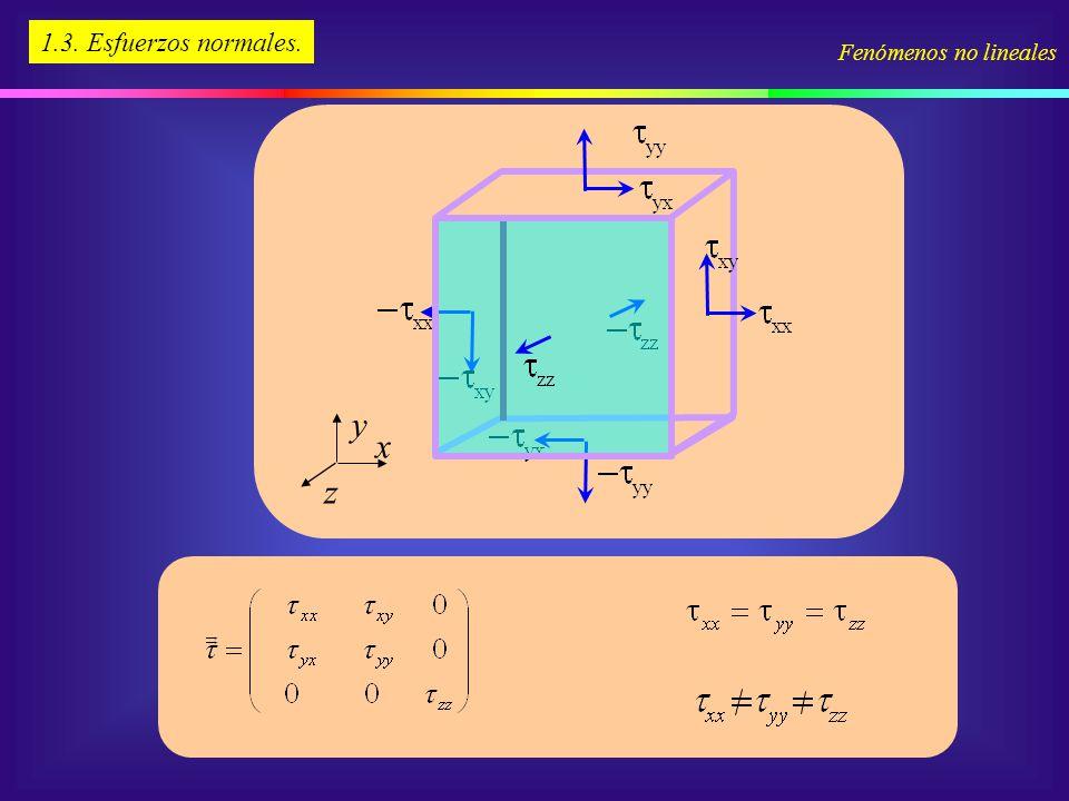 1.3. Esfuerzos normales. Fenómenos no lineales y x z