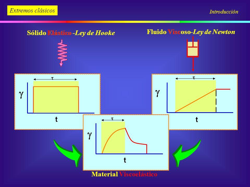 Fluido Viscoso-Ley de Newton Fluido Viscoso-Ley de Newton