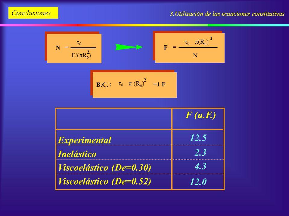 F (u.F.) Experimental Inelástico 12.5 Viscoelástico (De=0.30)