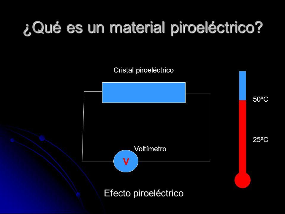 ¿Qué es un material piroeléctrico