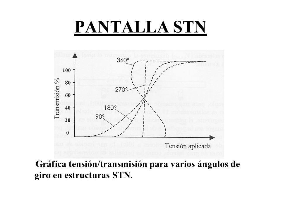 PANTALLA STN Gráfica tensión/transmisión para varios ángulos de giro en estructuras STN.