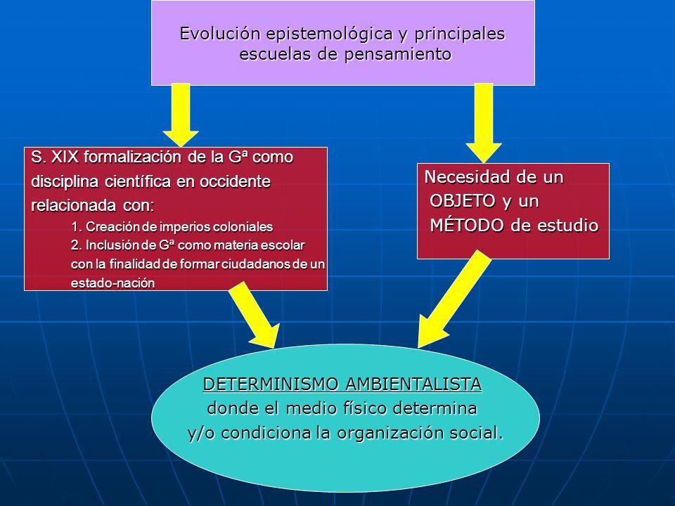 Evolución epistemológica y principales escuelas de pensamiento