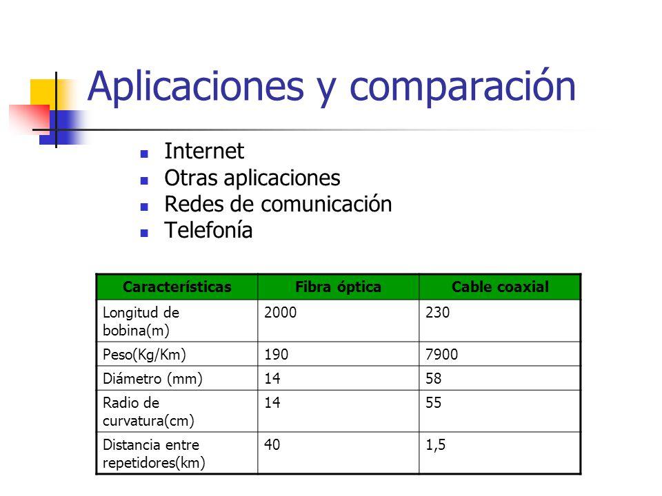 Aplicaciones y comparación