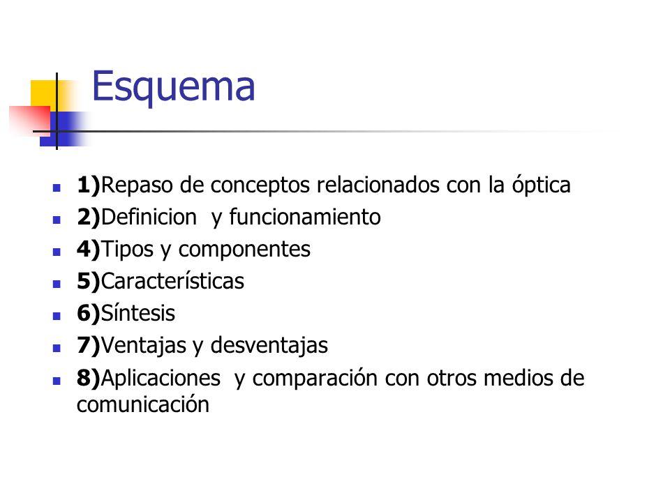 Esquema 1)Repaso de conceptos relacionados con la óptica