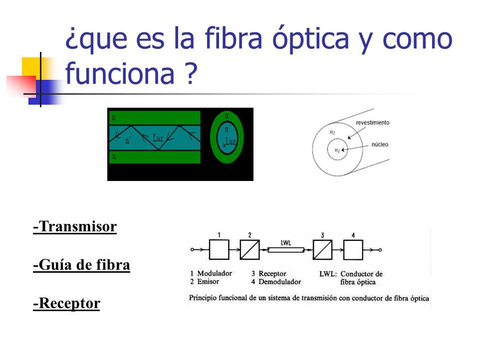 ¿que es la fibra óptica y como funciona