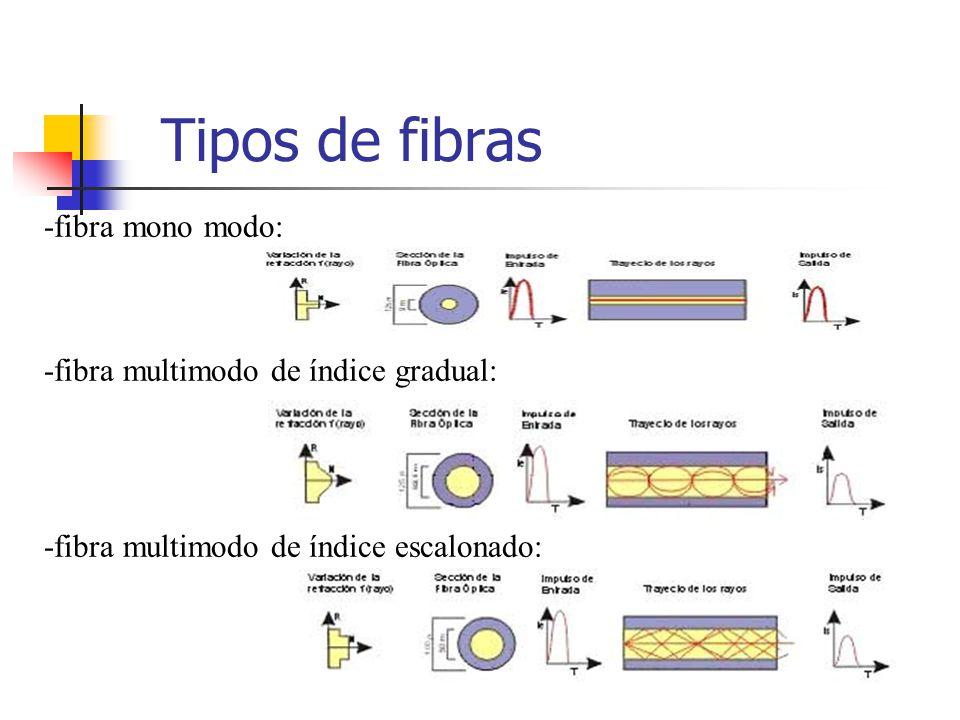 Tipos de fibras -fibra mono modo: -fibra multimodo de índice gradual:
