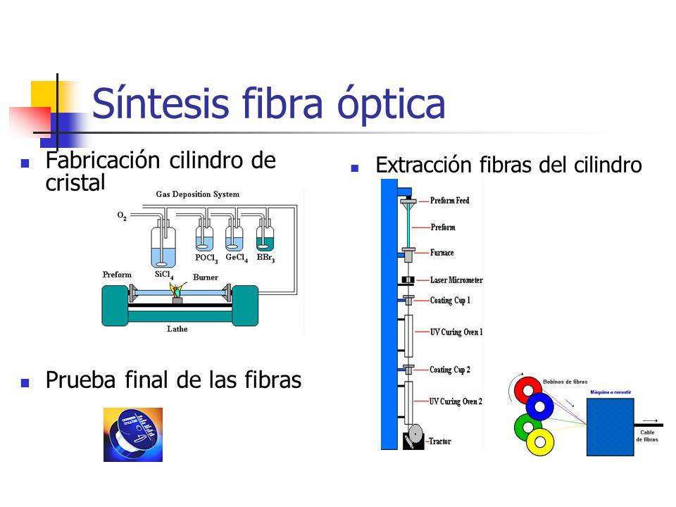 Síntesis fibra óptica Fabricación cilindro de cristal