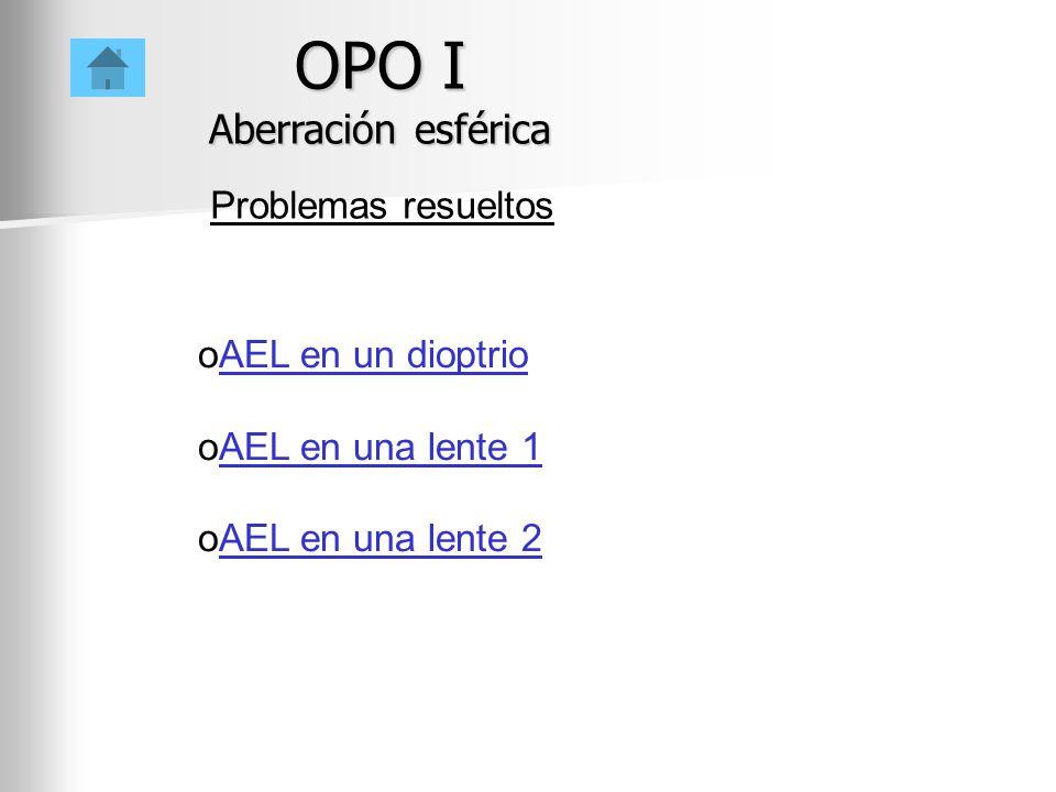 OPO I Aberración esférica