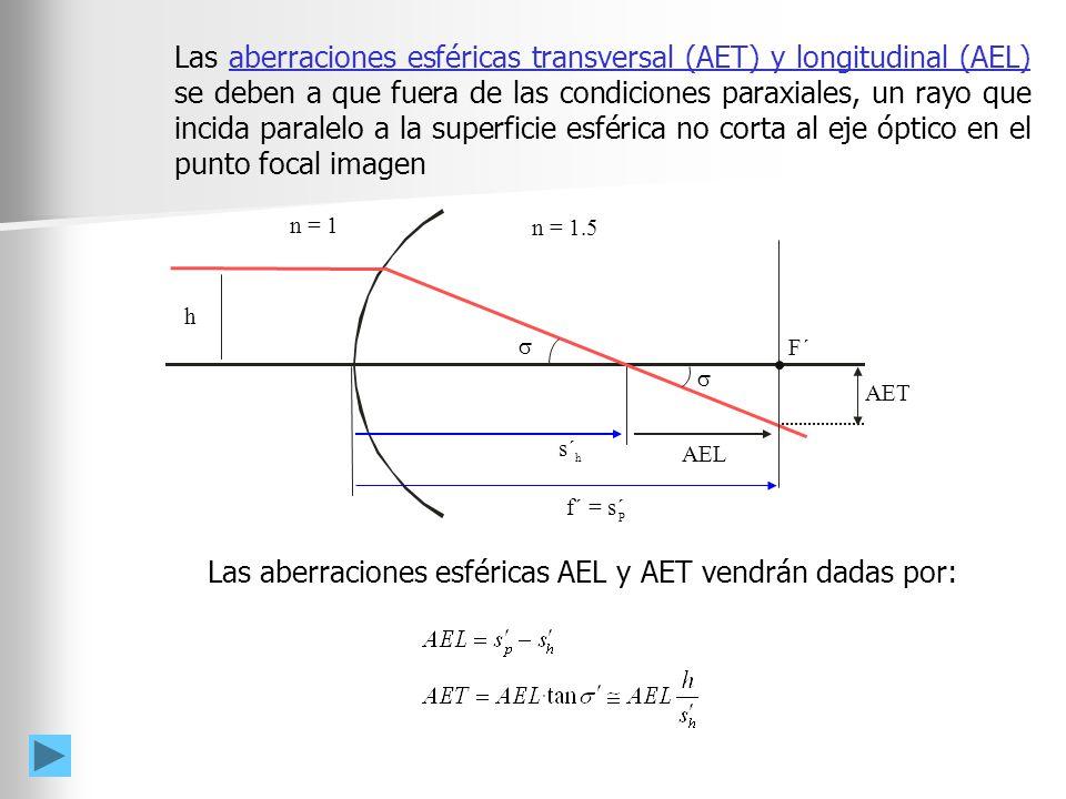 Las aberraciones esféricas AEL y AET vendrán dadas por: