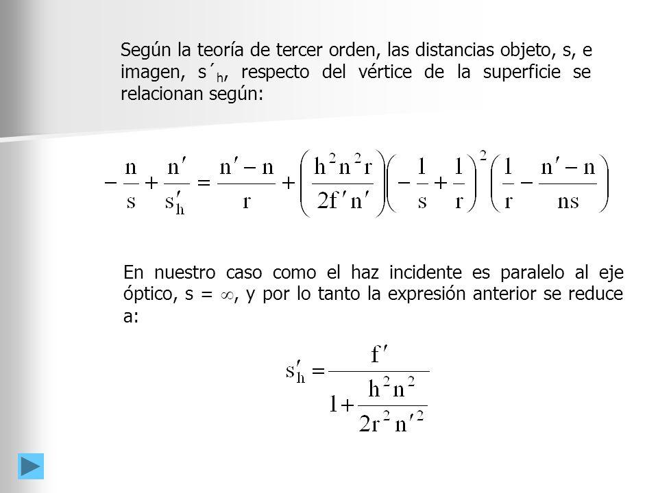Según la teoría de tercer orden, las distancias objeto, s, e imagen, s´h, respecto del vértice de la superficie se relacionan según:
