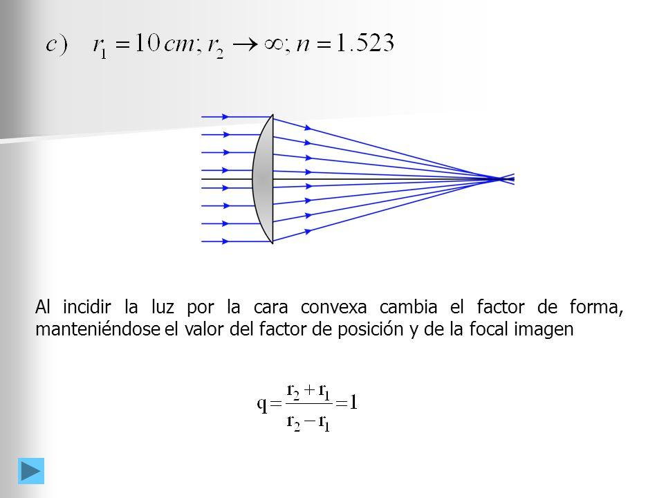 Al incidir la luz por la cara convexa cambia el factor de forma, manteniéndose el valor del factor de posición y de la focal imagen