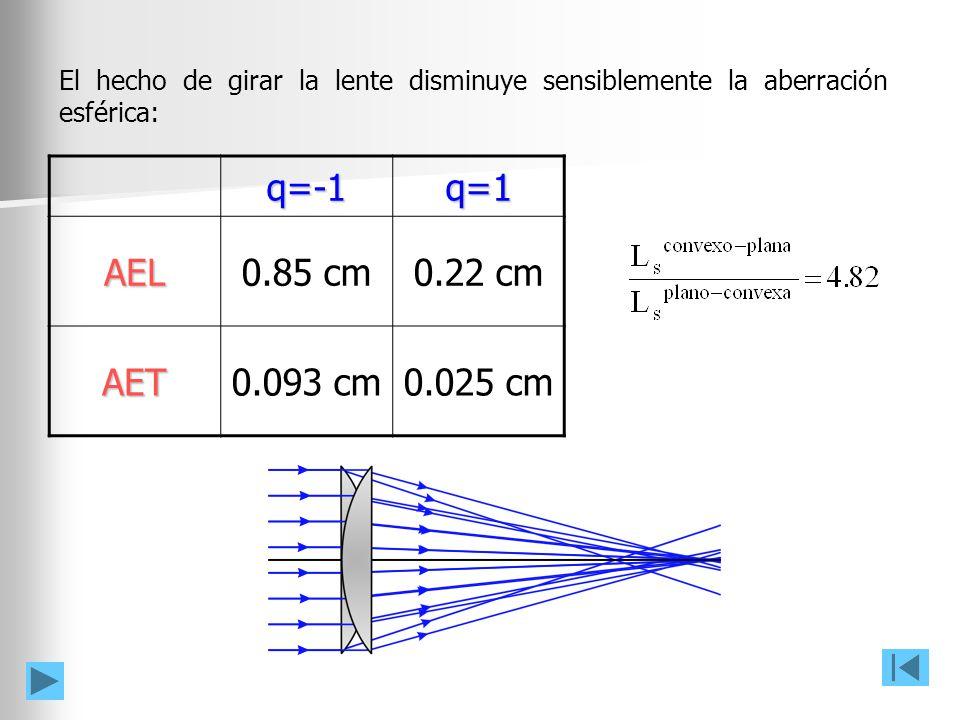 El hecho de girar la lente disminuye sensiblemente la aberración esférica: