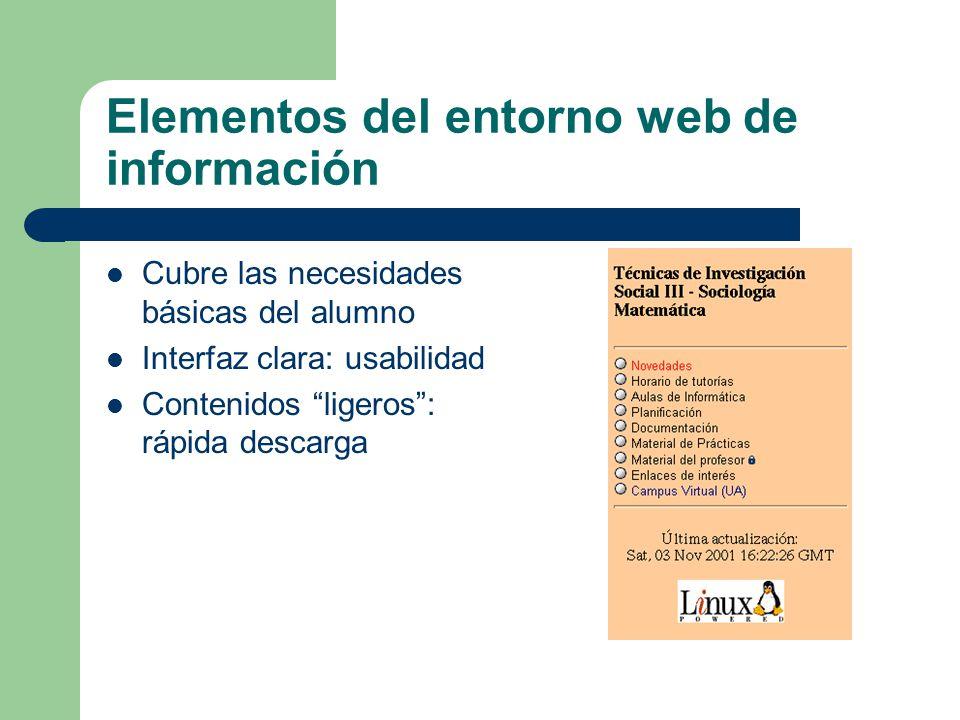 Elementos del entorno web de información