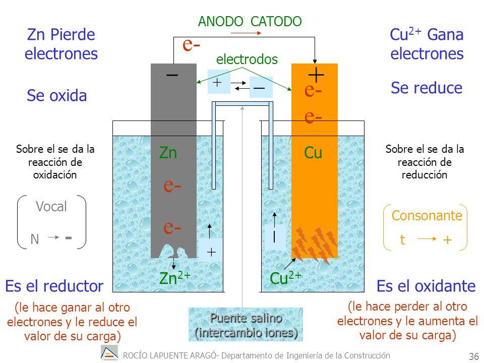 + e- e- e- e- e- _ Zn Pierde electrones Cu2+ Gana electrones +