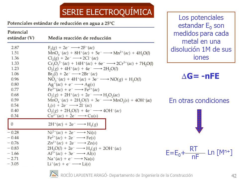 SERIE ELECTROQUÍMICA DG= -nFE