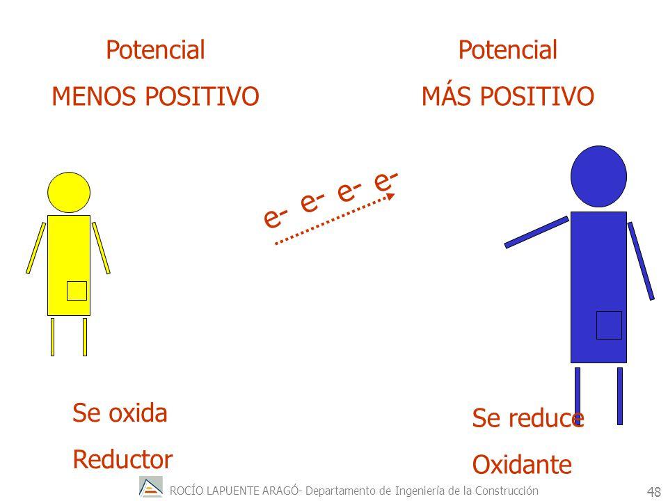 e- e- e- e- Potencial MENOS POSITIVO Potencial MÁS POSITIVO Se oxida