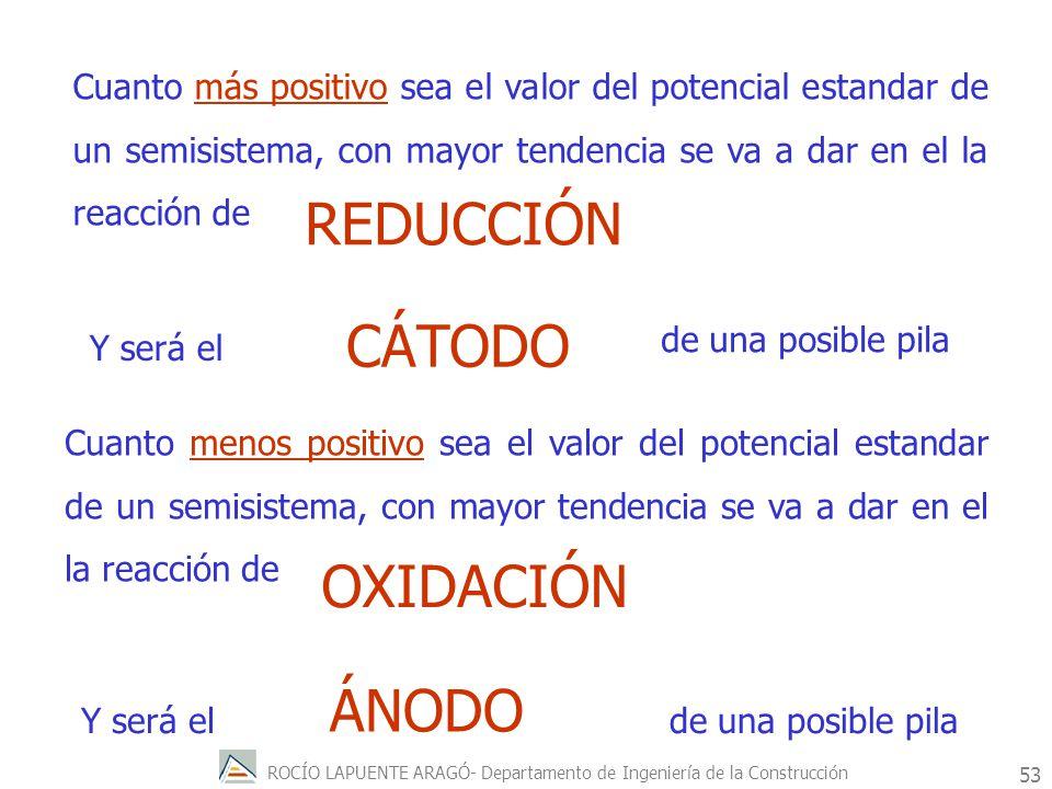 REDUCCIÓN CÁTODO OXIDACIÓN ÁNODO