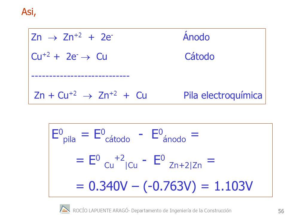 E0pila = E0cátodo - E0ánodo = = E0 Cu+2|Cu - E0 Zn+2|Zn =
