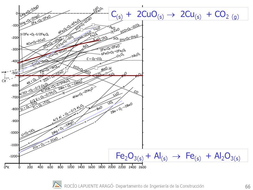 Fe2O3(s) + Al(s)  Fe(s) + Al2O3(s)