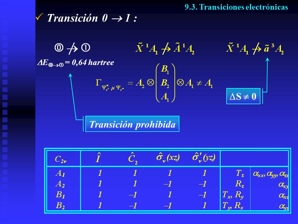 Transición 0  1 : DS  0 Transición prohibida