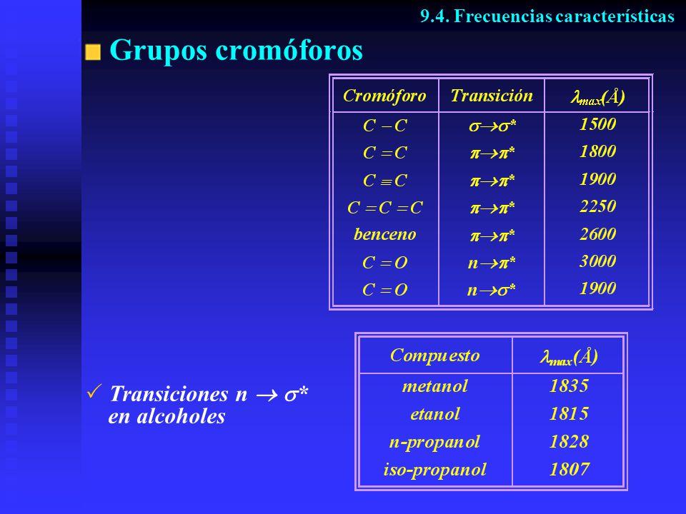Grupos cromóforos Transiciones n  * en alcoholes