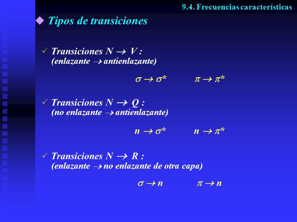 Tipos de transiciones Transiciones N  V : (enlazante  antienlazante)