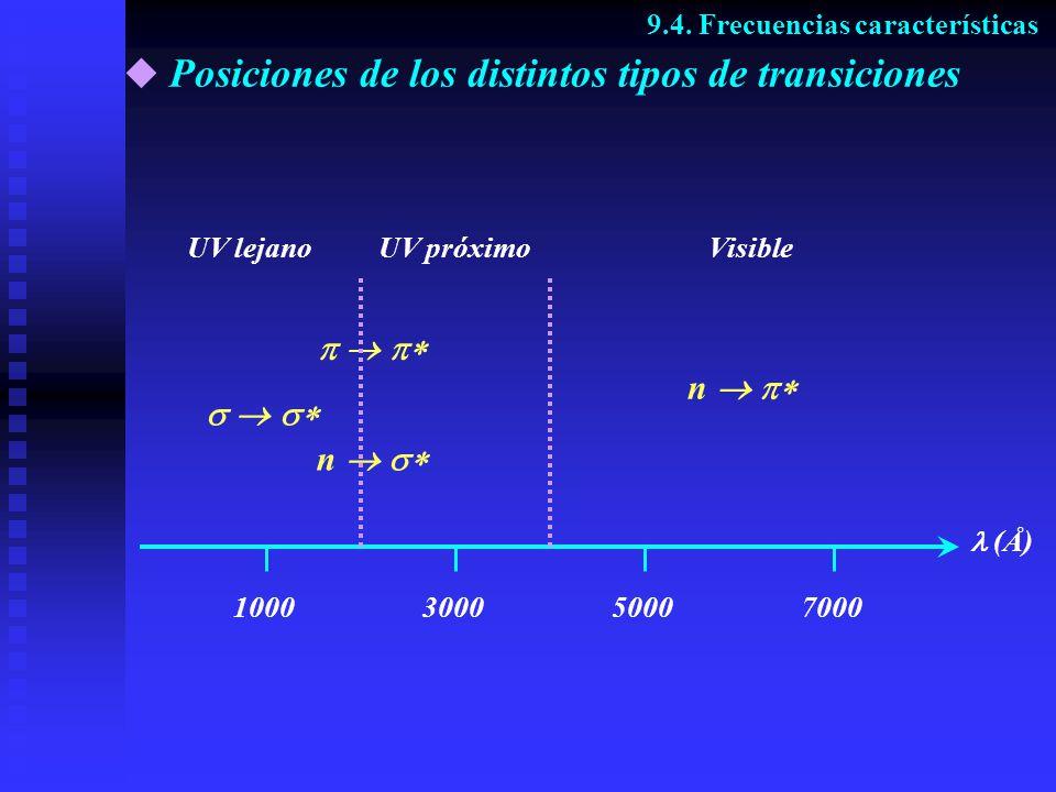 Posiciones de los distintos tipos de transiciones