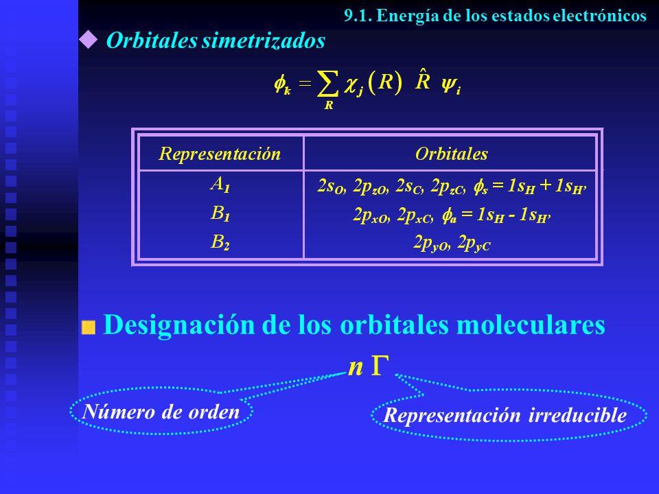 Orbitales simetrizados