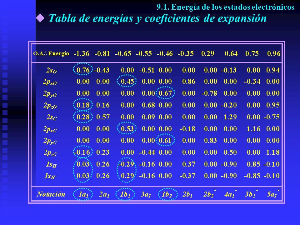 Tabla de energías y coeficientes de expansión