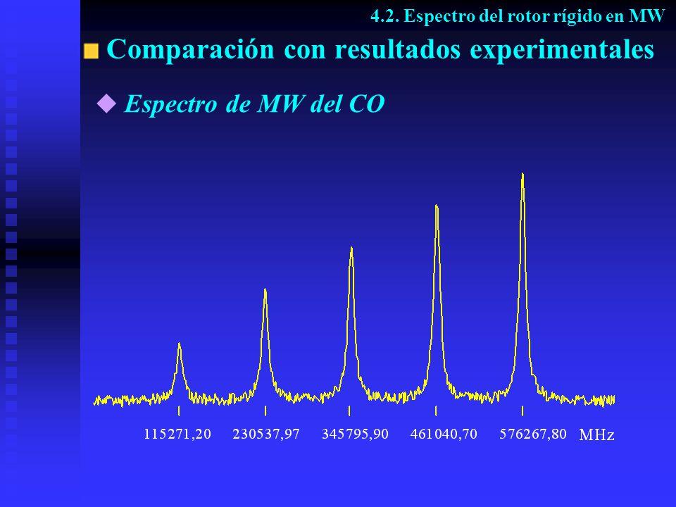 Comparación con resultados experimentales