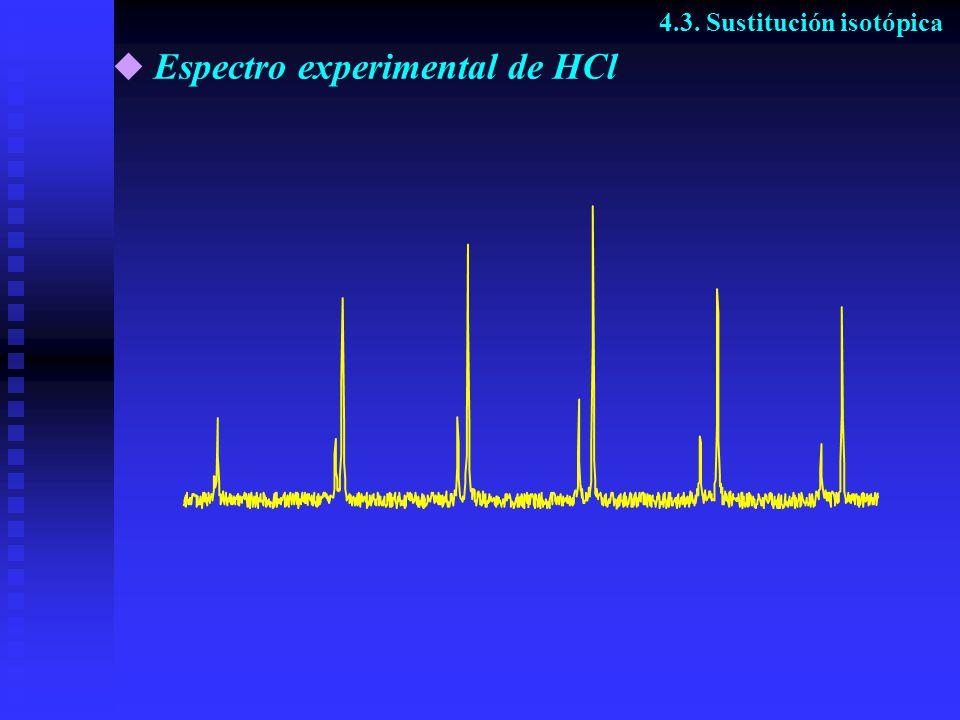 Espectro experimental de HCl