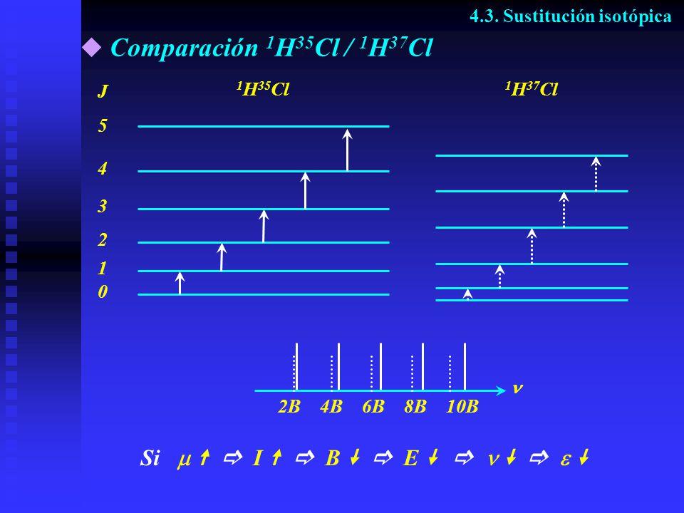 Comparación 1H35Cl / 1H37Cl Si    I   B   E       