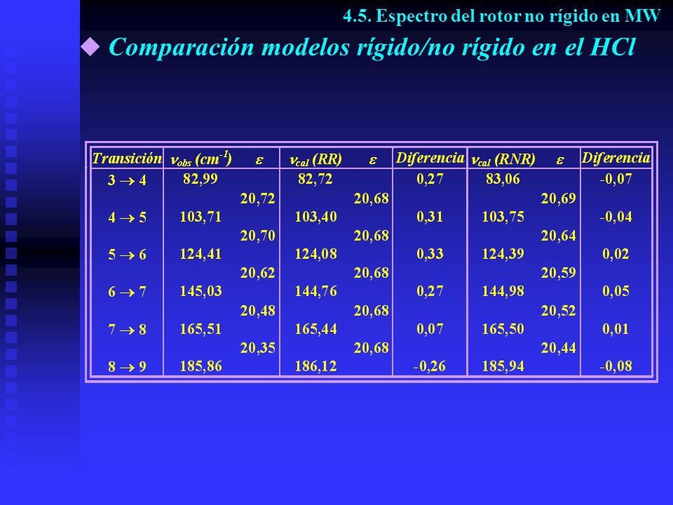Comparación modelos rígido/no rígido en el HCl