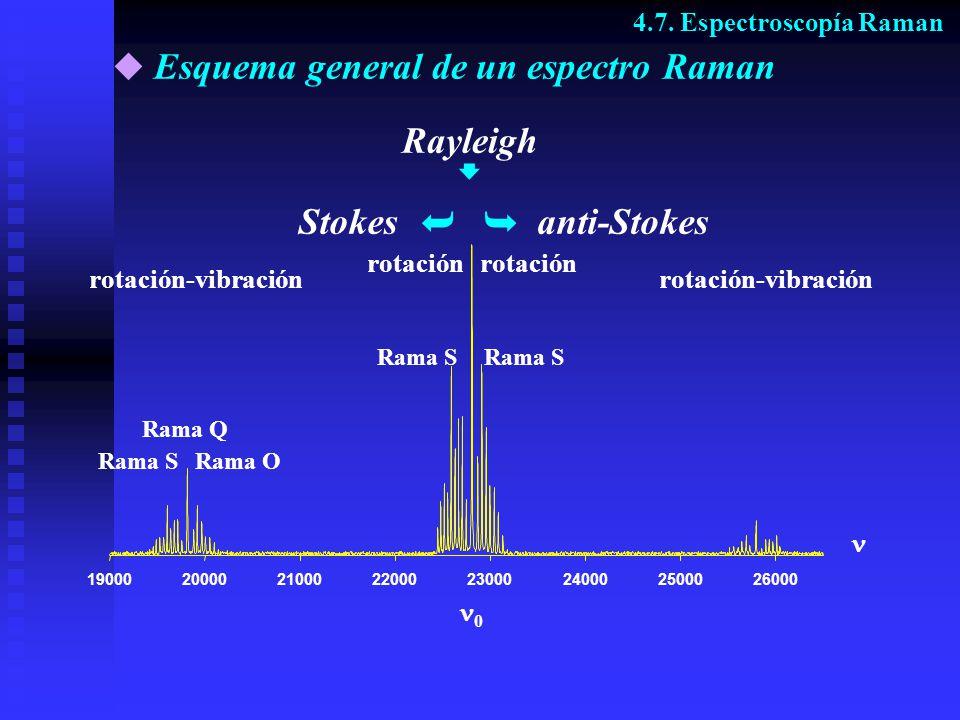Esquema general de un espectro Raman