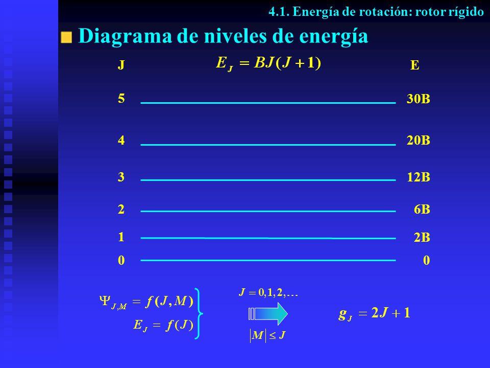 Diagrama de niveles de energía