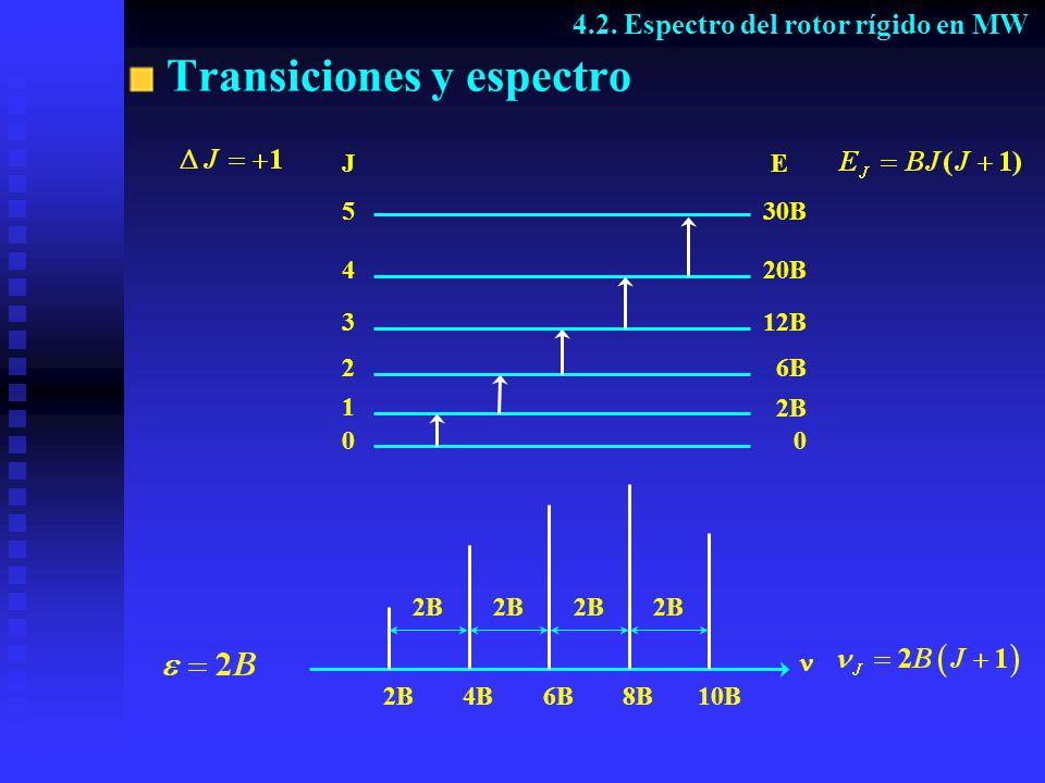 Transiciones y espectro