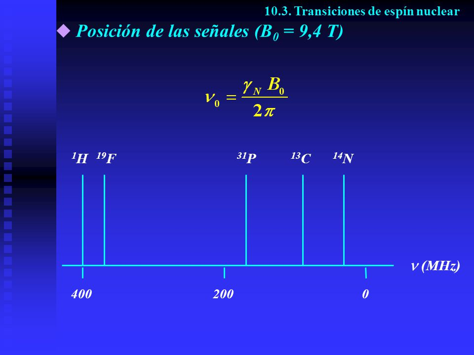 Posición de las señales (B0 = 9,4 T)