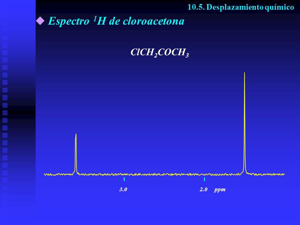 Espectro 1H de cloroacetona