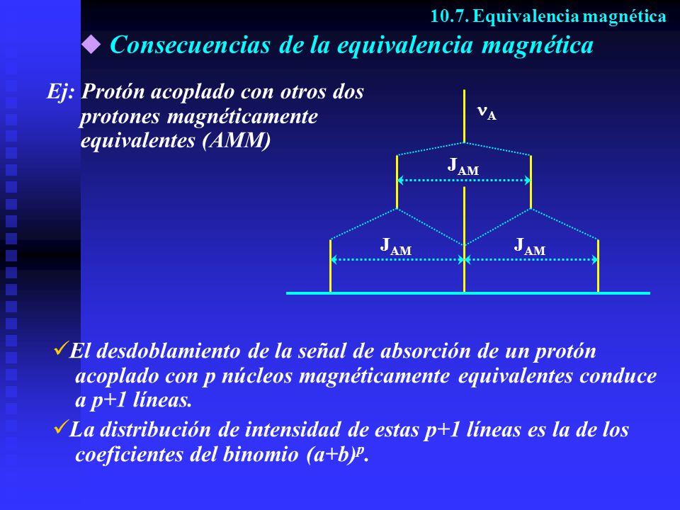 Consecuencias de la equivalencia magnética