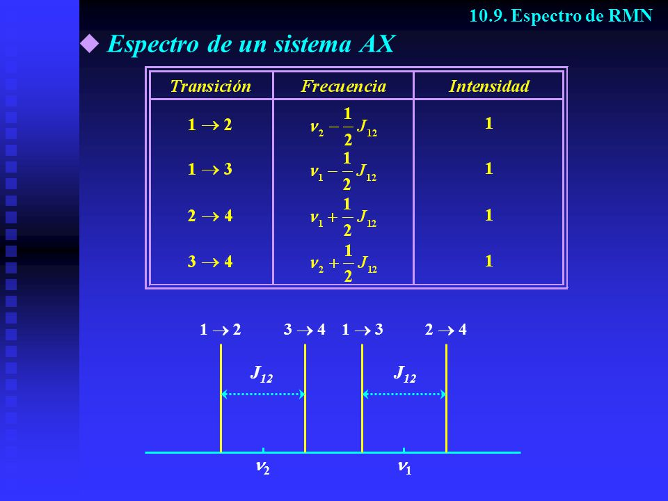 Espectro de un sistema AX