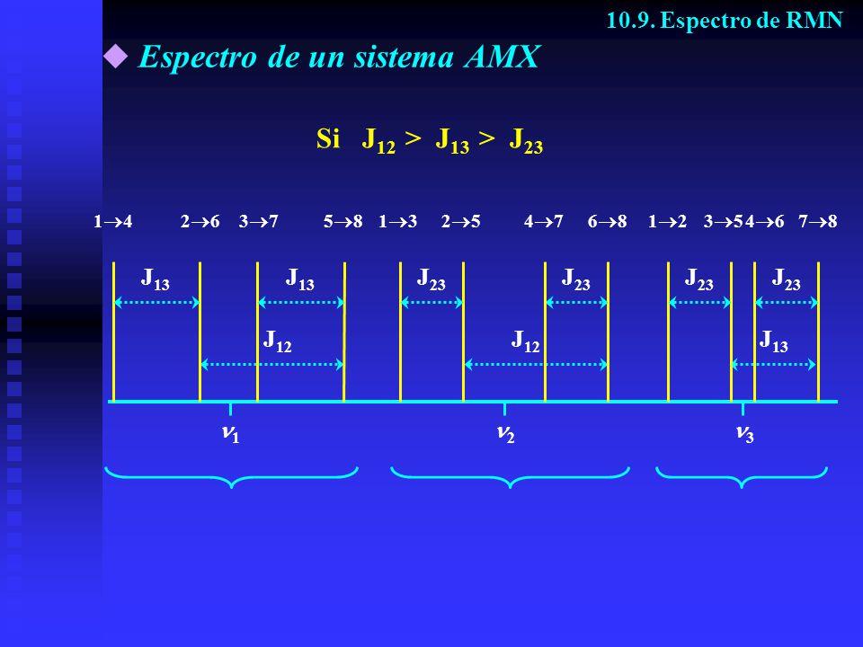 Espectro de un sistema AMX
