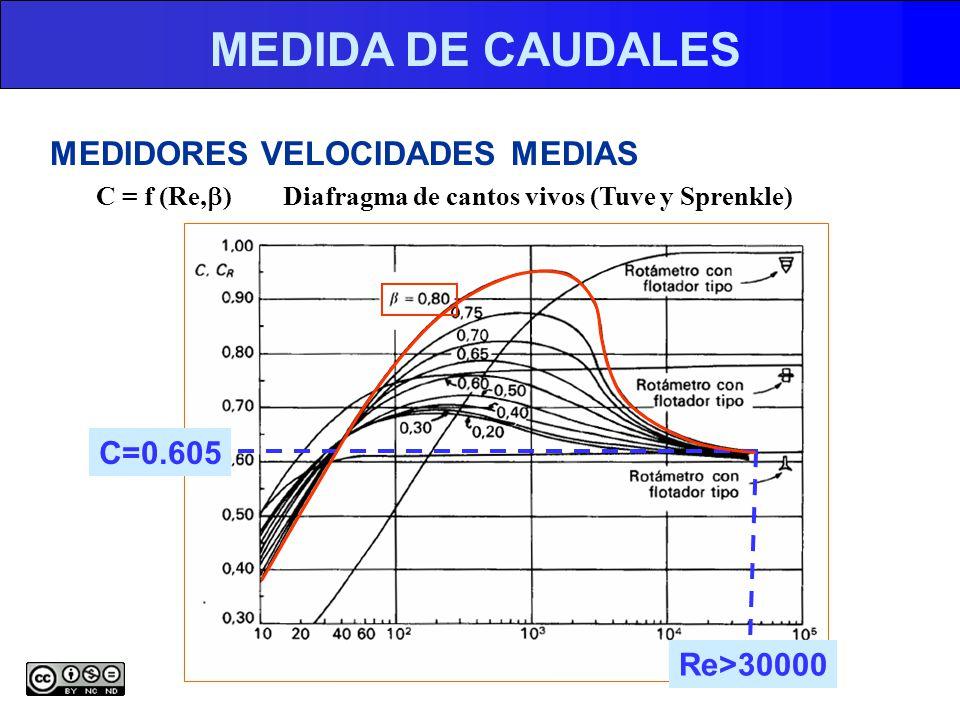 MEDIDA DE CAUDALES MEDIDORES VELOCIDADES MEDIAS C=0.605 Re>30000