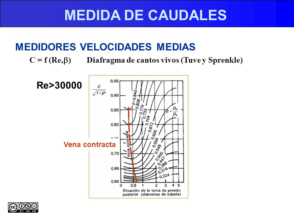 MEDIDA DE CAUDALES MEDIDORES VELOCIDADES MEDIAS Re>30000