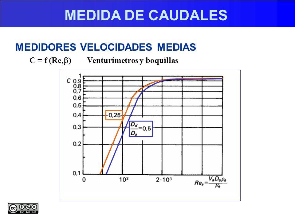 MEDIDA DE CAUDALES MEDIDORES VELOCIDADES MEDIAS C = f (Re,b)