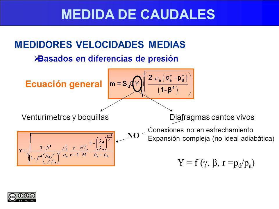 MEDIDA DE CAUDALES MEDIDORES VELOCIDADES MEDIAS Y = f (g, b, r =pd/pa)