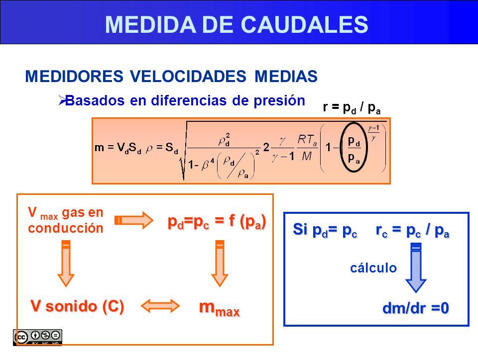 MEDIDA DE CAUDALES mmax MEDIDORES VELOCIDADES MEDIAS pd=pc = f (pa)