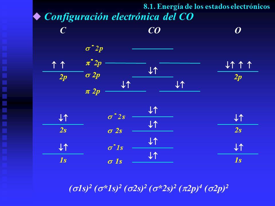 Configuración electrónica del CO