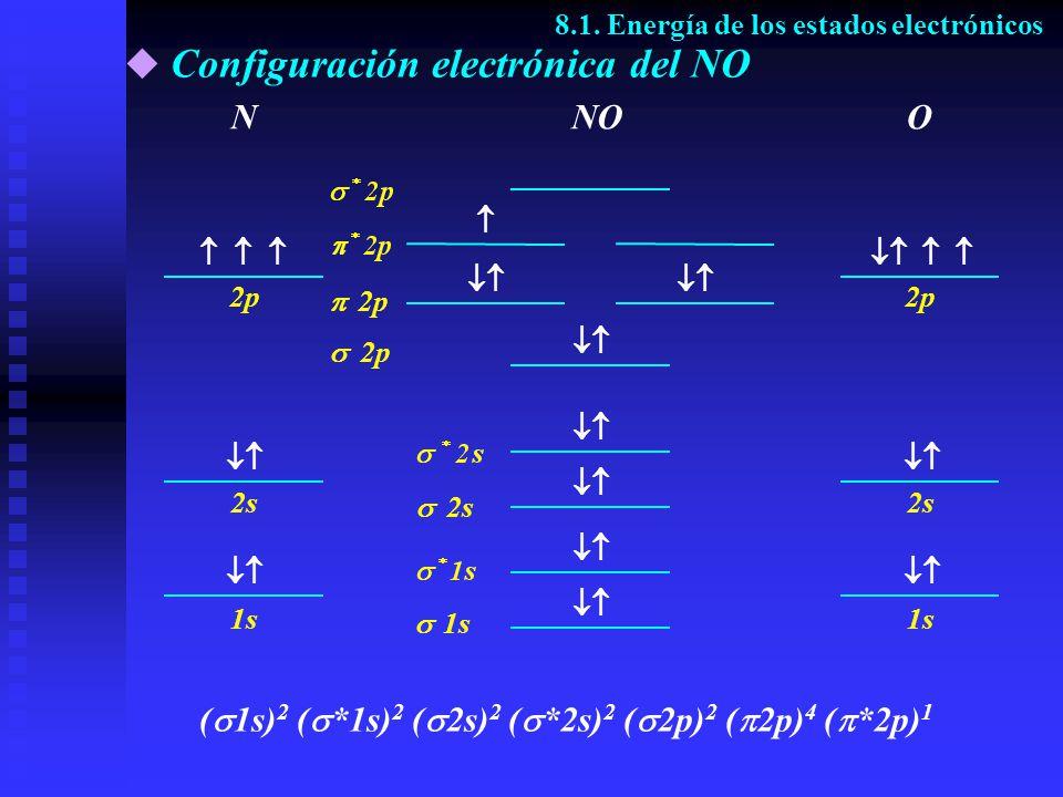Configuración electrónica del NO